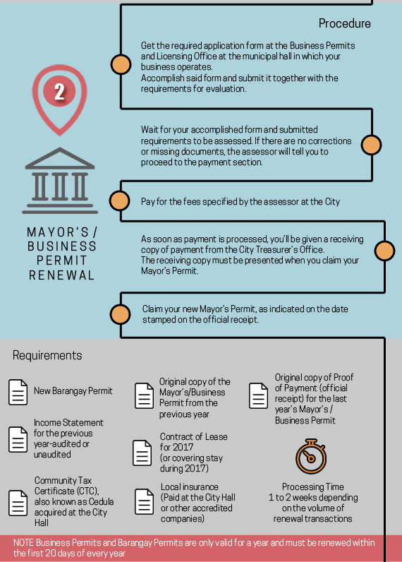 The Ultimate Guide To Business Permits Renewal Infographic