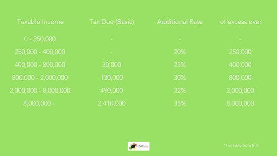 Income Tax Table Philippines