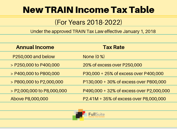 TRAIN TAX TABLE